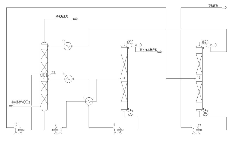 非水溶性VOCs流程图.png